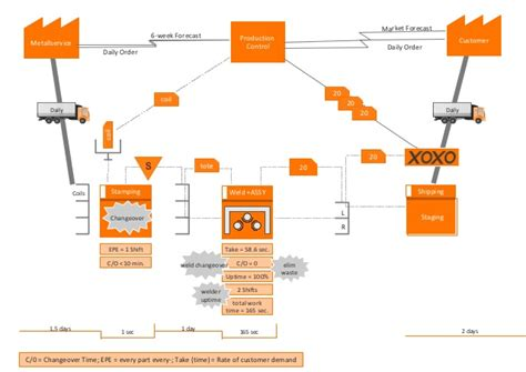 Value Stream Mapping with ConceptDraw PRO