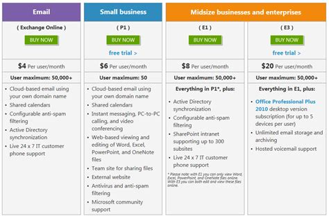 New Lower Prices for Office 365 & Online Services