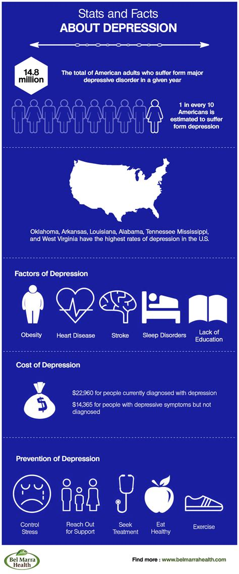 Infographic – Depression Facts and Statistics